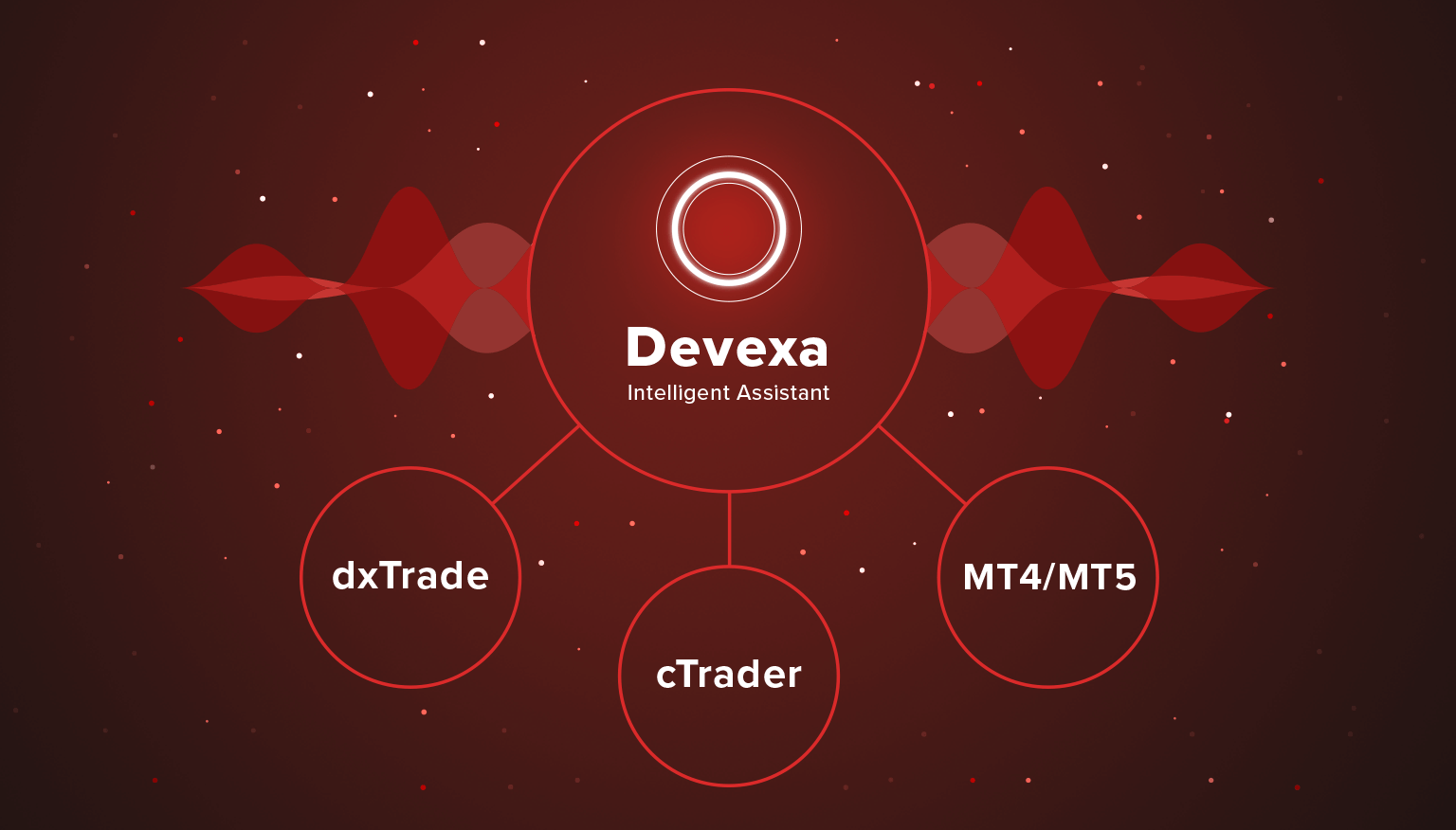 Devexa Chatbot is available for cTrader Brokers, MT4 and MT5 Brokers
