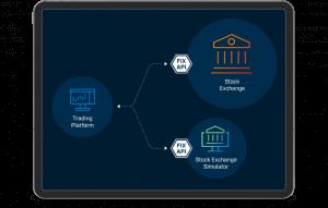 ABD'de Yerleşik Bir Aracı Kurumun Alım-Satım Platformu için Borsa Simülatörü