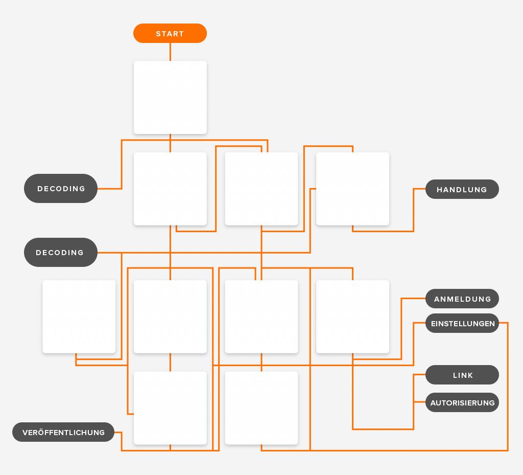 Gestaltung eines Workflows für Nutzerdialoge