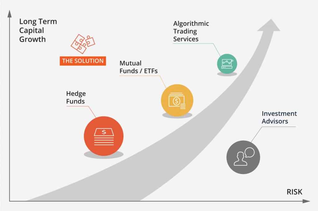 Capital growth scheme