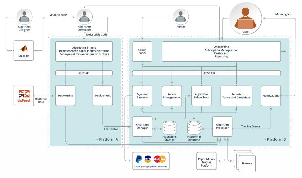 System overview scheme