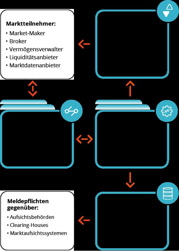 Online-Transaktionsverarbeitung schema mobile
