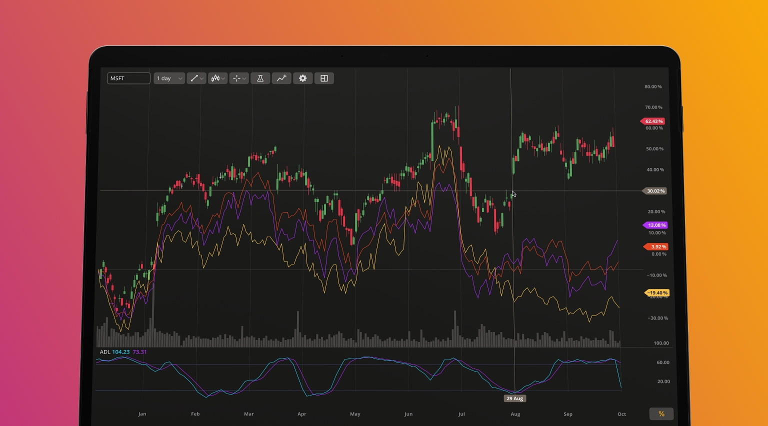 DXcharts update about financial events on charts, price scale and custom aggregation period