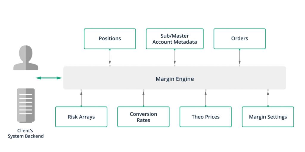 Devexperts designed the Margin Service