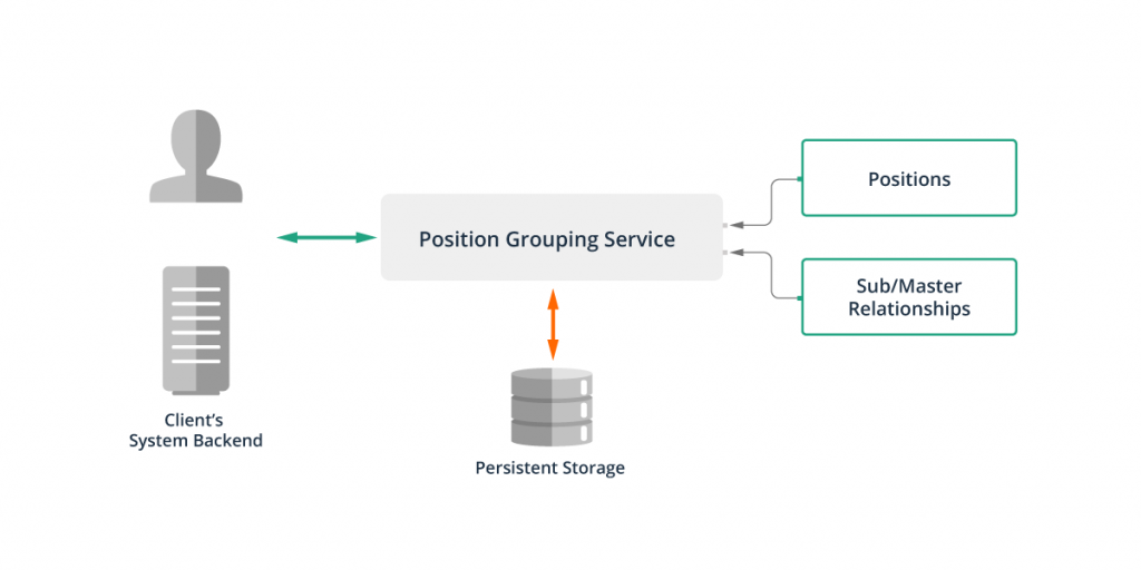 The Position Grouping Service required persistent storage for the client's custom groupings.