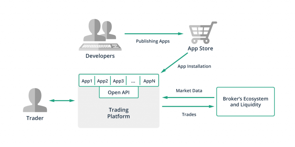an open API that developers could use to create applications for the platform's app store