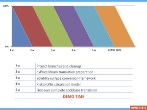Project development time schedule