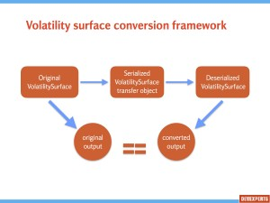 Volatility surface conversion framework