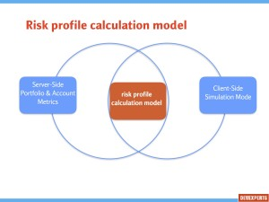 Risk profile calculation model