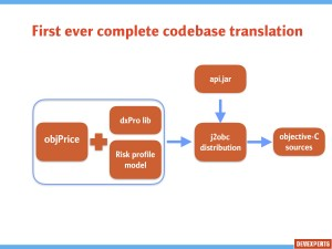 First ever complete codebase translation