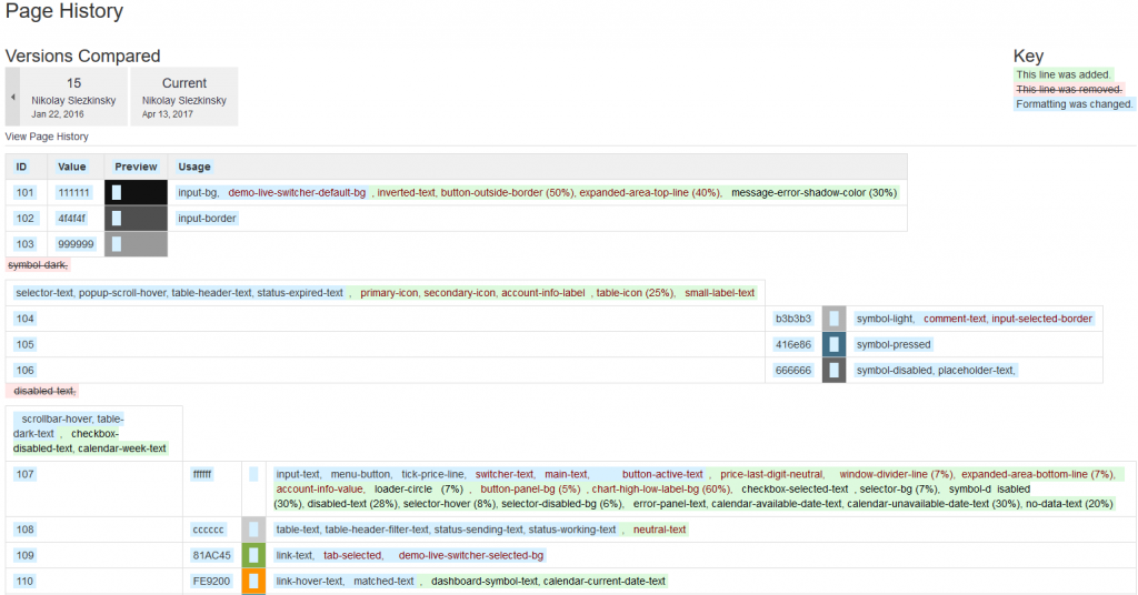 Page History in Confluence