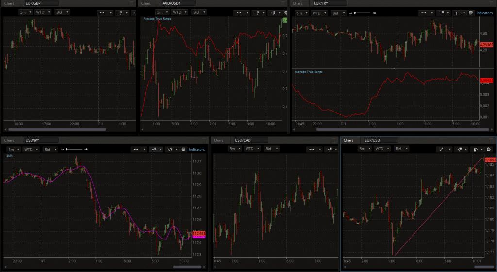 trading platform charting